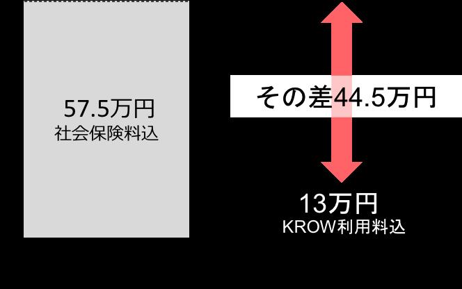 KROWのサービスの強み コストメリット